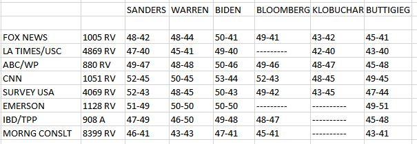 nine polls in january