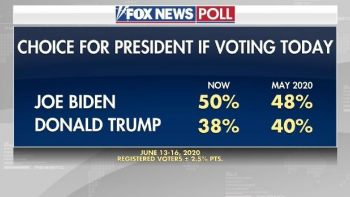 Fox News Poll Now Has Biden Leading By 12 Points – Trump Wants More Debates