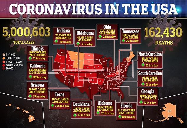 Confirmed coronavirus cases reach 20 million