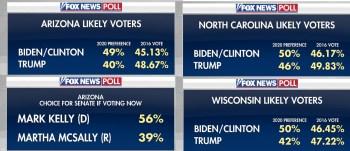 NEW Fox News Poll Shows Biden LEADING In Critical Battlegrounds AZ, NC & WI