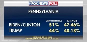 Fox News Poll Shows Biden LEADING Trump In 3 Top Battlegrounds – PA, NV & OH
