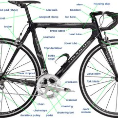 Bike Parts Diagram Easy Volcano The Of A Bicycle Nomenclature Component Names What Things Identified