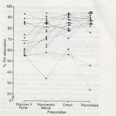 Figure from the paper showing marked superiority of Pancrease and Creon