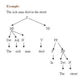 Example of Transformational Grammar