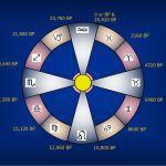 15 Cosmic Numbers