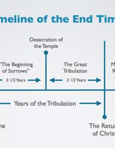 Timeline of the end times also rh jimmyinman