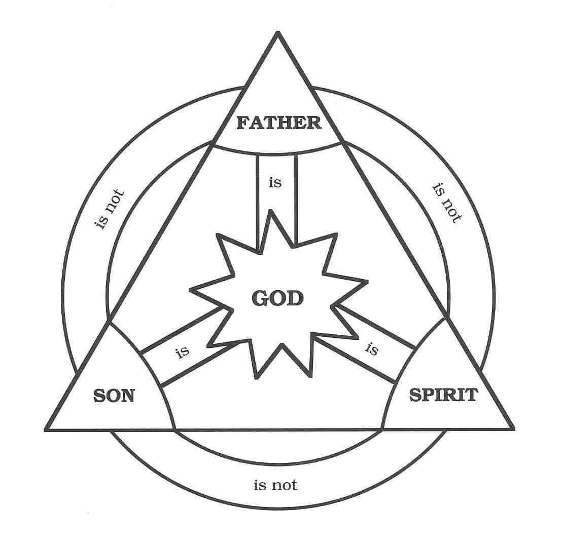 The Triune God: Athanasian Creed and Baptist Faith and