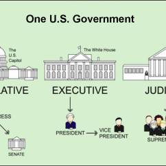 Judicial Branch Court System Diagram 1997 Ford F250 Powerstroke Wiring Praying For Our Three Branches Of The Federal Government