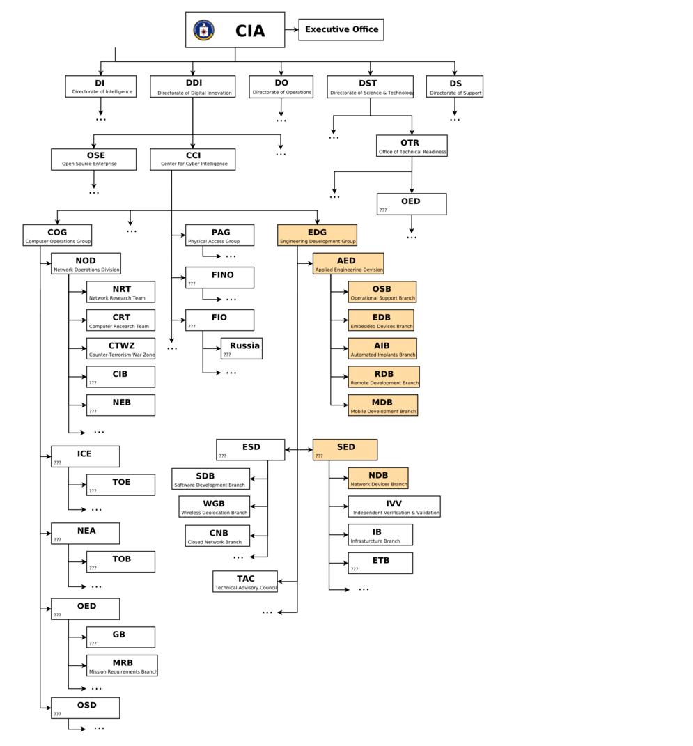 CIA chart