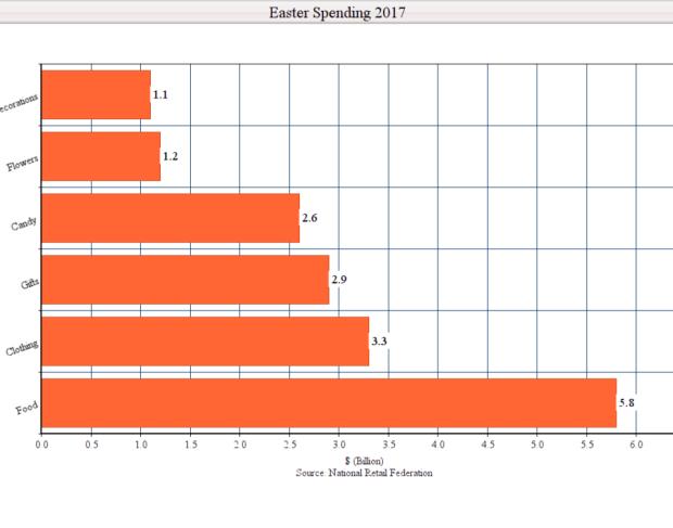Easter Spending 2017 Chart