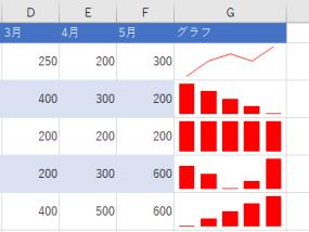 スパークラインのグラフ