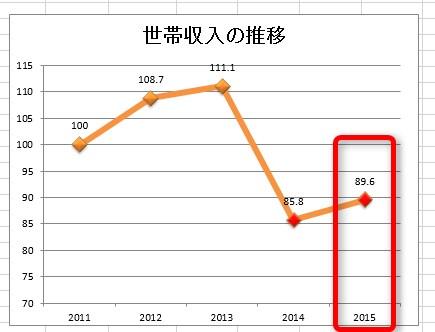 2015世帯収入の推移