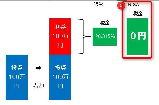 譲渡所得税NISA