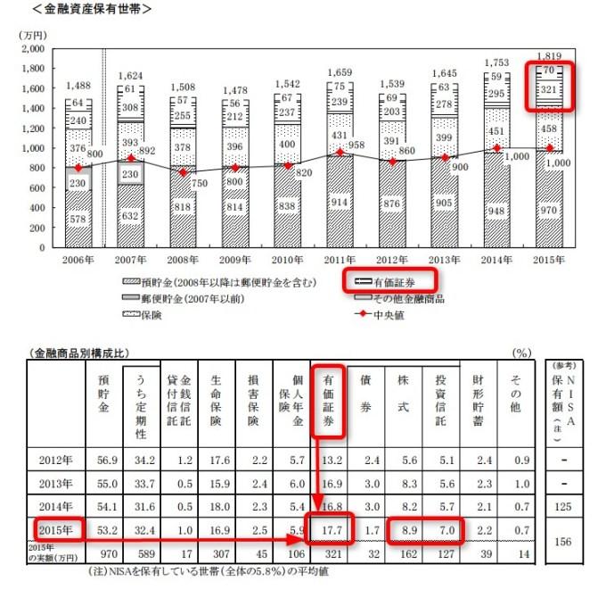 金融資産 2015 投資