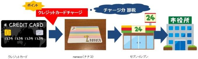 nanacoで支払い