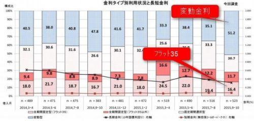 住宅ローン割合 統計 フラット35