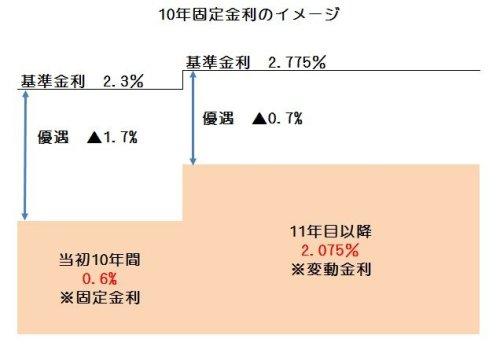 住宅ローン 10年固定金利イメージ