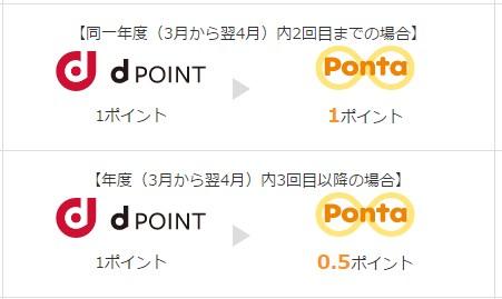 dポイントからPonta