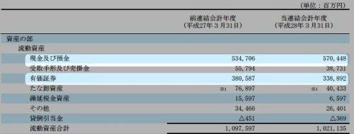 任天堂8 経営成績