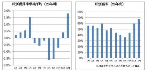 月別騰落率 日本株