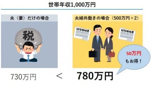 世帯年収1,000万円 家計