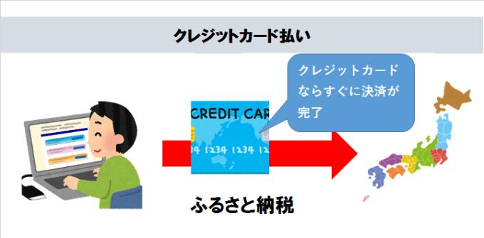 ふるさと納税 クレジットカード払い