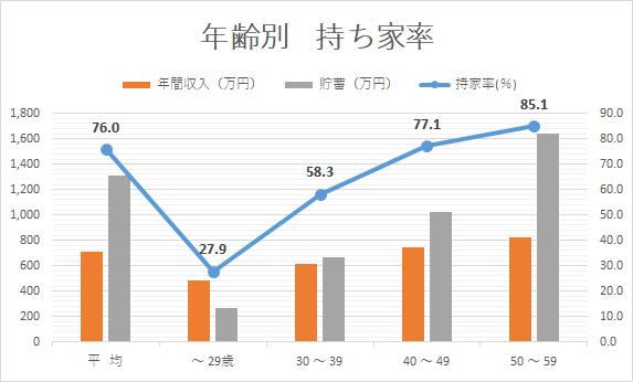 マイホーム 買う年齢 家計調査2015