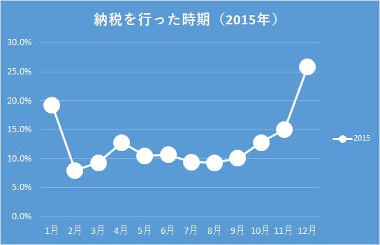 統計 2015年ふるさと納税実施時期