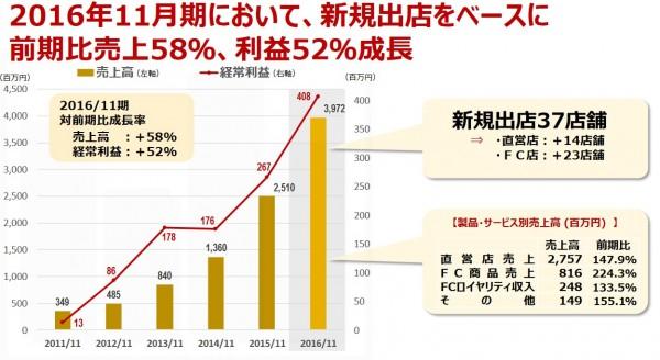 串カツ田中 株式投資2017-03-17_23h39_03