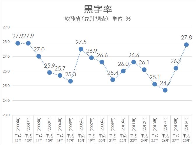 家計調査 黒字率 2000-2016