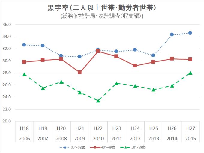 2016家計調査収支編 黒字率