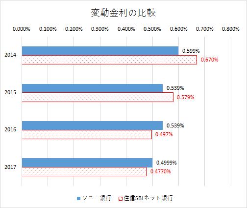 2017住信SBIネット銀行 住宅ローン 変動金利