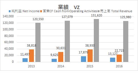 アメリカ株 Googleファイナンス VZ1
