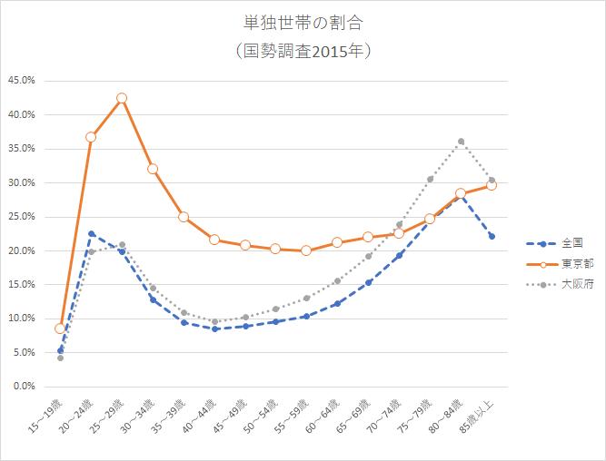 単独世帯の割合 統計 国勢調査2015