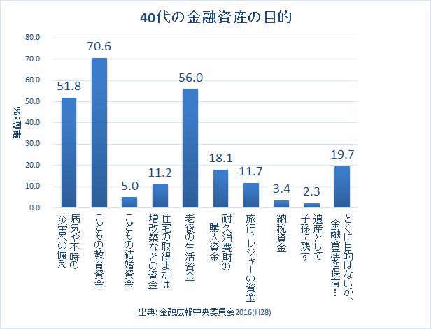2016 金融資産 40代 金融広報中央委員会2016-4