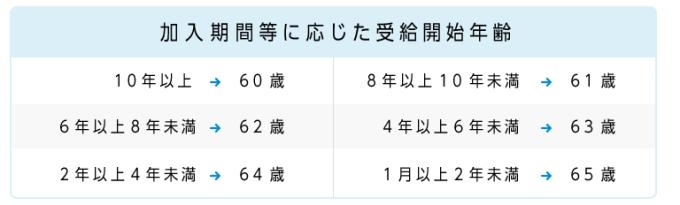 年金 DC iDeCo(イデコ)4-min