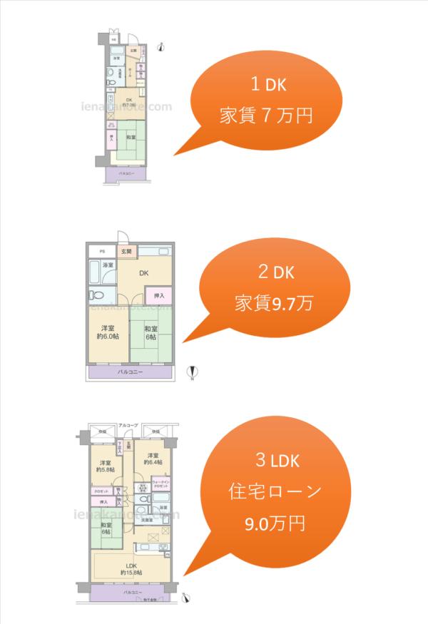 マイホームと賃貸2