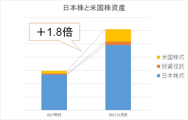 2017年11月末 日本株 米国株 比率2