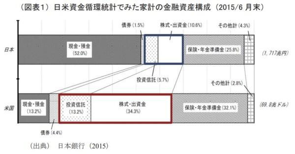 日本銀行 金融資産