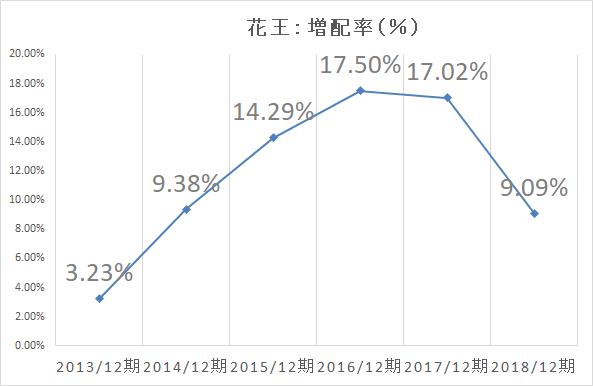 花王 増配率-2017