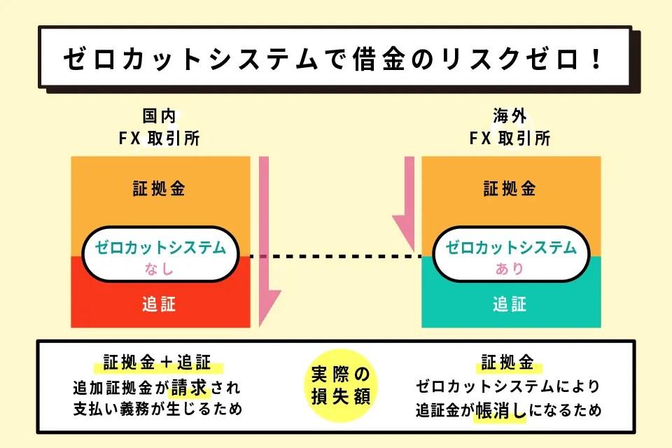 ゼロカットシステムの図