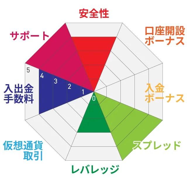 TAITANFX評価チャート