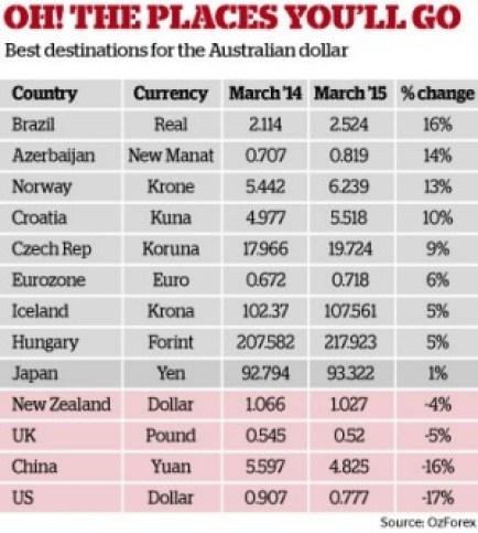 ตารางเปรียบเทียบอัตราแลกเปลี่ยนเดือนมีนาคมปี 2014 และ 2015