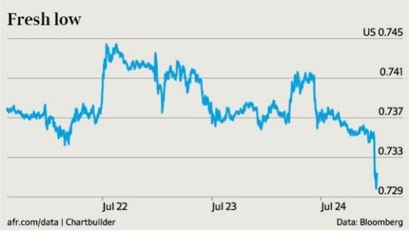 กร๊าฟจาก Bloomberg แสดงดอลล่าร์ออสเตรเลียร่วงอยู่ที่ 72 เซนต์สหรัฐในตอนบ่ายของวันศุกร์ที่ 24 ก.ค. 2015