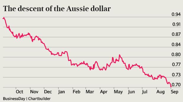 กร๊าฟแสดงการอ่อนตัวลงของค่าเงินดอลล่าร์ออสเตรเลียเมื่อเทียบกับเงินของสหรัฐ (ภาพจากนสพ SMH)