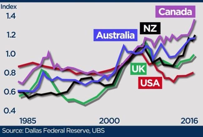 กร๊าฟแสดงราคาที่อยู่อาศัยเพิ่มขึ้นของประเทศสำคัญด้วยวิธีการวิจัยแบบ Dallas Federal Reserve โดย UBS