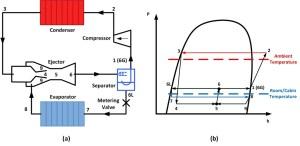 3 Stages Ejector Vacuum System Process Flow Diagram  Best