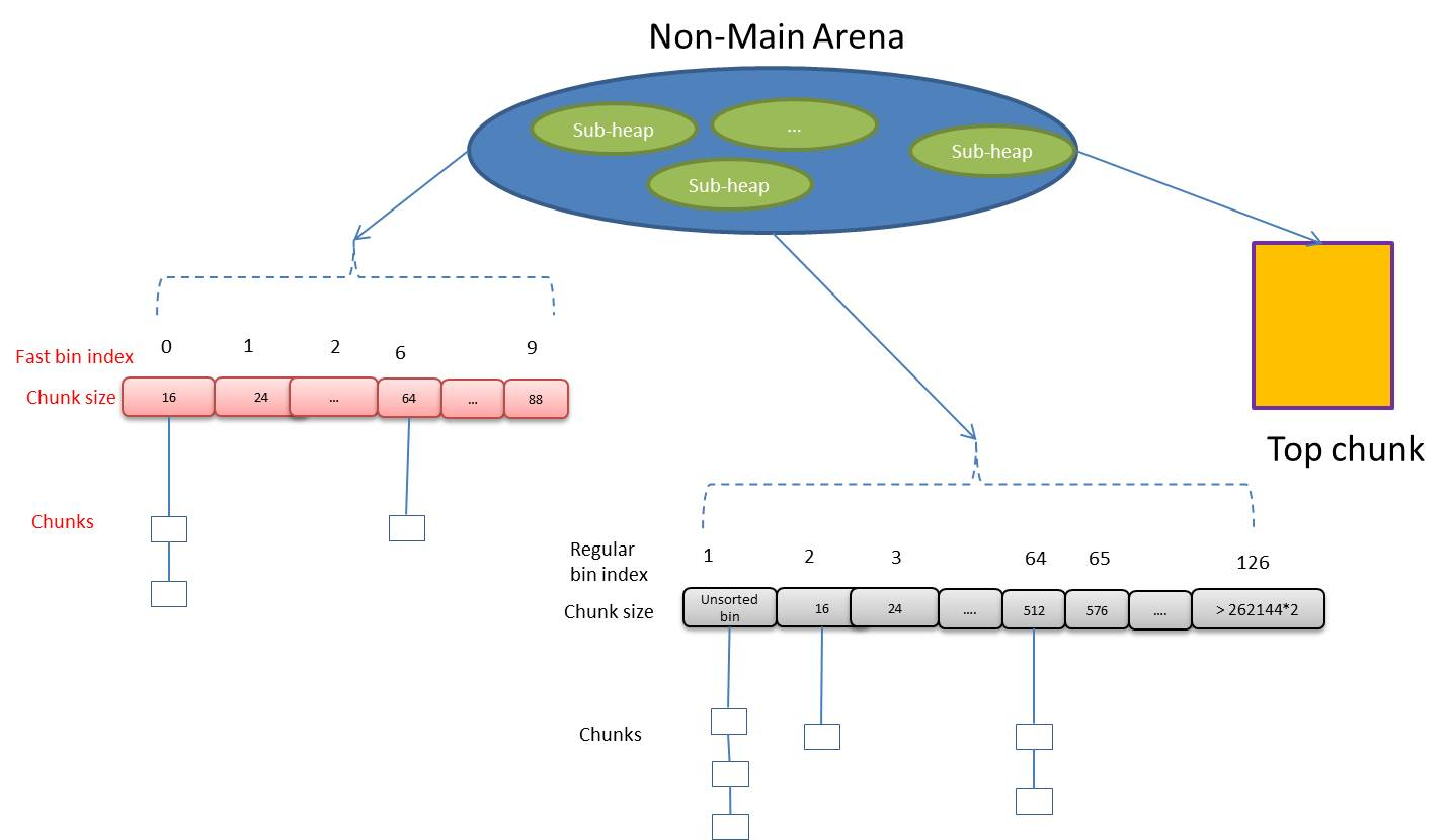 memory hierarchy diagram honeywell wireless programmable thermostat wiring glibc malloc internal 1 arena bin chunk and sub heap