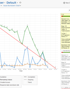Gh chartboard burndownissueg also jswserver burndown chart for number of subtasks create and rh jiralassian