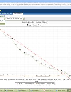 Jira  also jswserver burndown charts for released sprints is missing rh jiralassian